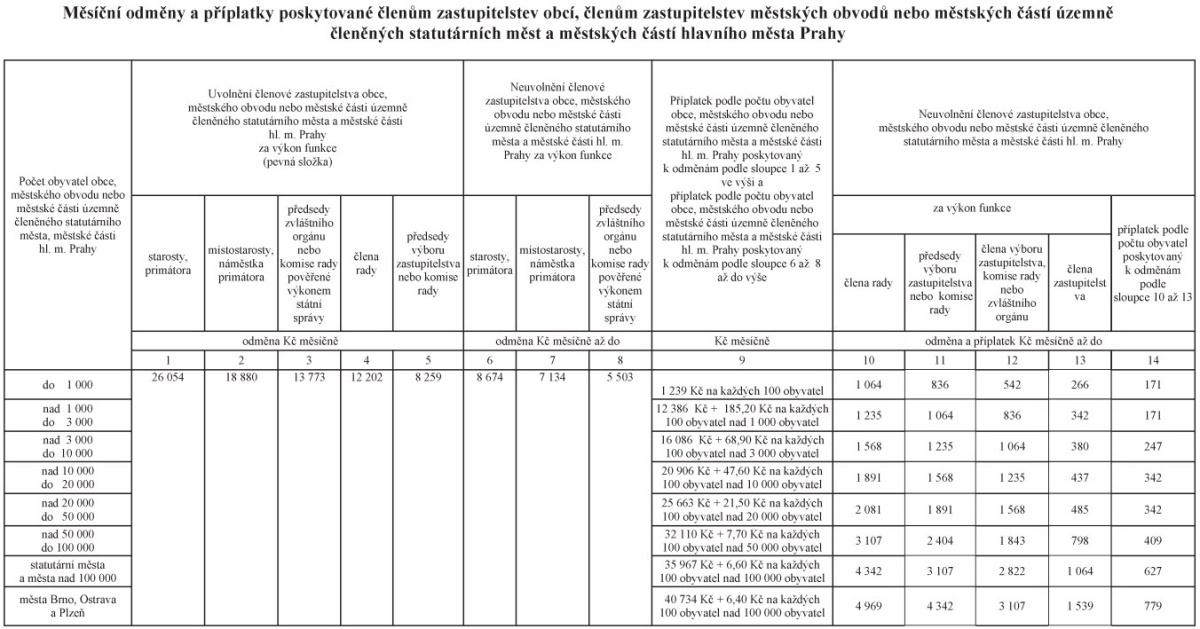 tabulka: Odměny zastupitelů pro rok 2011
